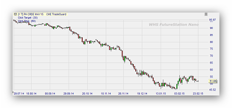 Oil futures trading