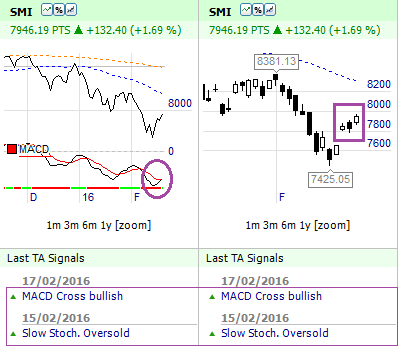 Market Signals Swiss SMI 20 Index Market Structure Low and MACD Bullish crossover