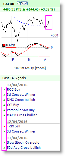 Market Signals Newsletter Bullish Buy Signal französischer CAC 40 Index